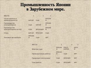 МЕСТО123 Число занятых в промышленности КИТАЙСШАЯПОНИЯ Производство эле
