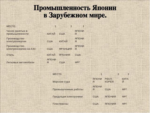 МЕСТО123 Число занятых в промышленности КИТАЙСШАЯПОНИЯ Производство эле...