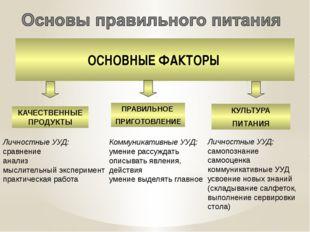 ОСНОВНЫЕ ФАКТОРЫ КАЧЕСТВЕННЫЕ ПРОДУКТЫ ПРАВИЛЬНОЕ ПРИГОТОВЛЕНИЕ КУЛЬТУРА ПИТА
