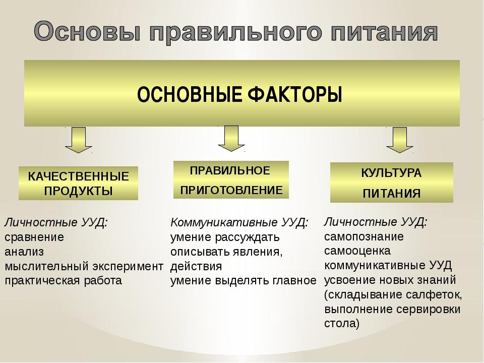 ОСНОВНЫЕ ФАКТОРЫ КАЧЕСТВЕННЫЕ ПРОДУКТЫ ПРАВИЛЬНОЕ ПРИГОТОВЛЕНИЕ КУЛЬТУРА ПИТА...