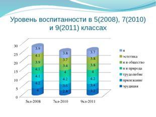 Уровень воспитанности в 5(2008), 7(2010) и 9(2011) классах