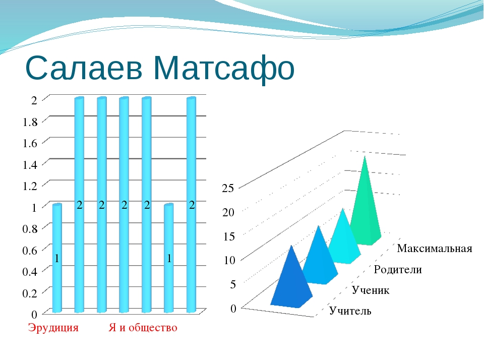 Салаев Матсафо