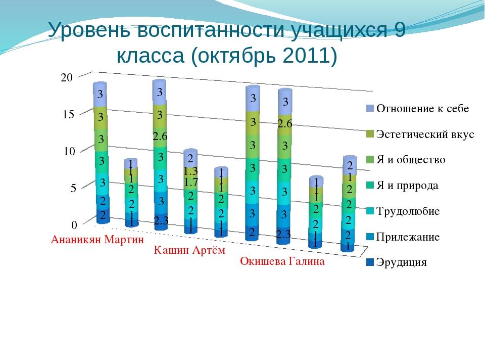Уровень воспитанности учащихся 9 класса (октябрь 2011)