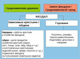 Средневековая деревня Замок феодала / Средневековый город ФЕОДАЛ Зависимые кр