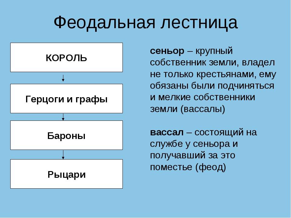 Феодальная лестница КОРОЛЬ Бароны Рыцари Герцоги и графы сеньор – крупный соб...