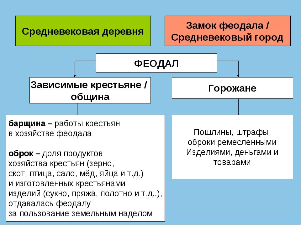 Средневековая деревня Замок феодала / Средневековый город ФЕОДАЛ Зависимые кр...