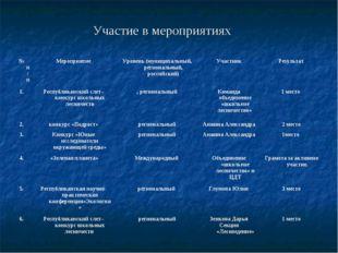 Участие в мероприятиях № п/пМероприятиеУровень (муниципальный, региональный