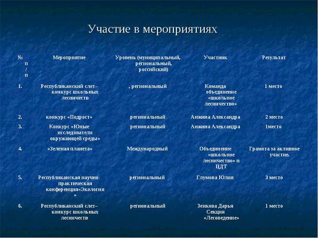 Участие в мероприятиях № п/пМероприятиеУровень (муниципальный, региональный...