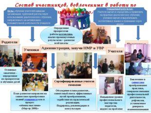 Состав участников, вовлеченных в работу по развитию школы Цель: обучение учи