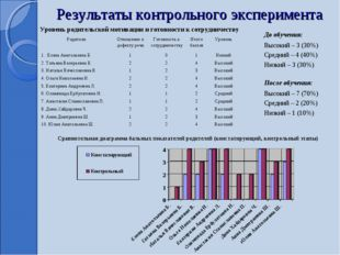 Результаты контрольного эксперимента Сравнительная диаграмма бальных показате