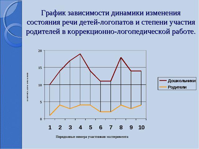 График зависимости динамики изменения состояния речи детей-логопатов и степен...
