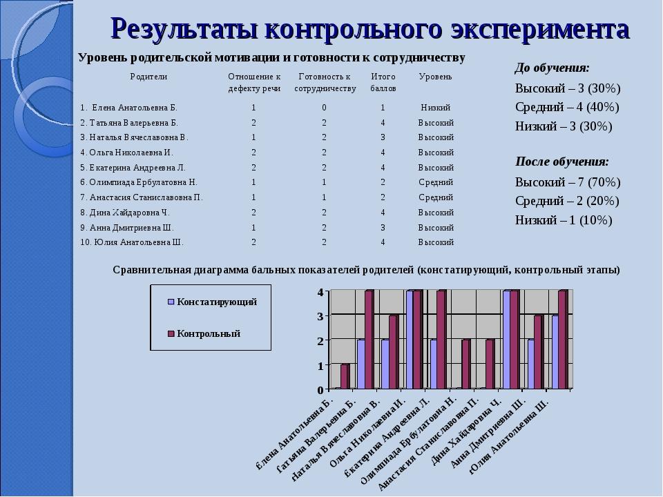 Результаты контрольного эксперимента Сравнительная диаграмма бальных показате...