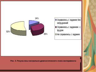 Рис. 3. Результаты контрольно-диагностического этапа эксперимента