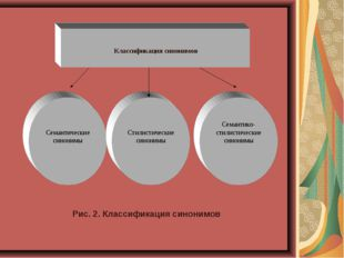 Рис. 2. Классификация синонимов