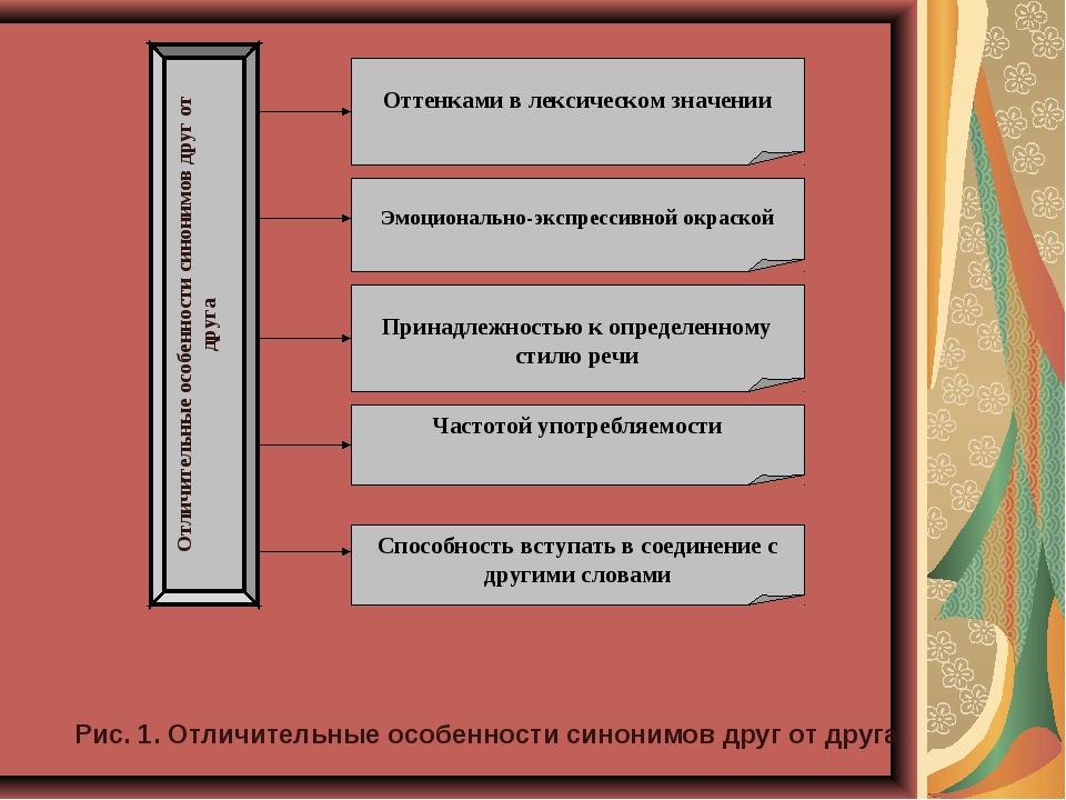 Рис. 1. Отличительные особенности синонимов друг от друга