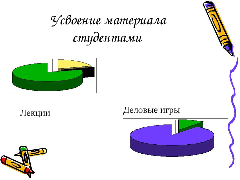 Усвоение материала студентами Лекции Деловые игры