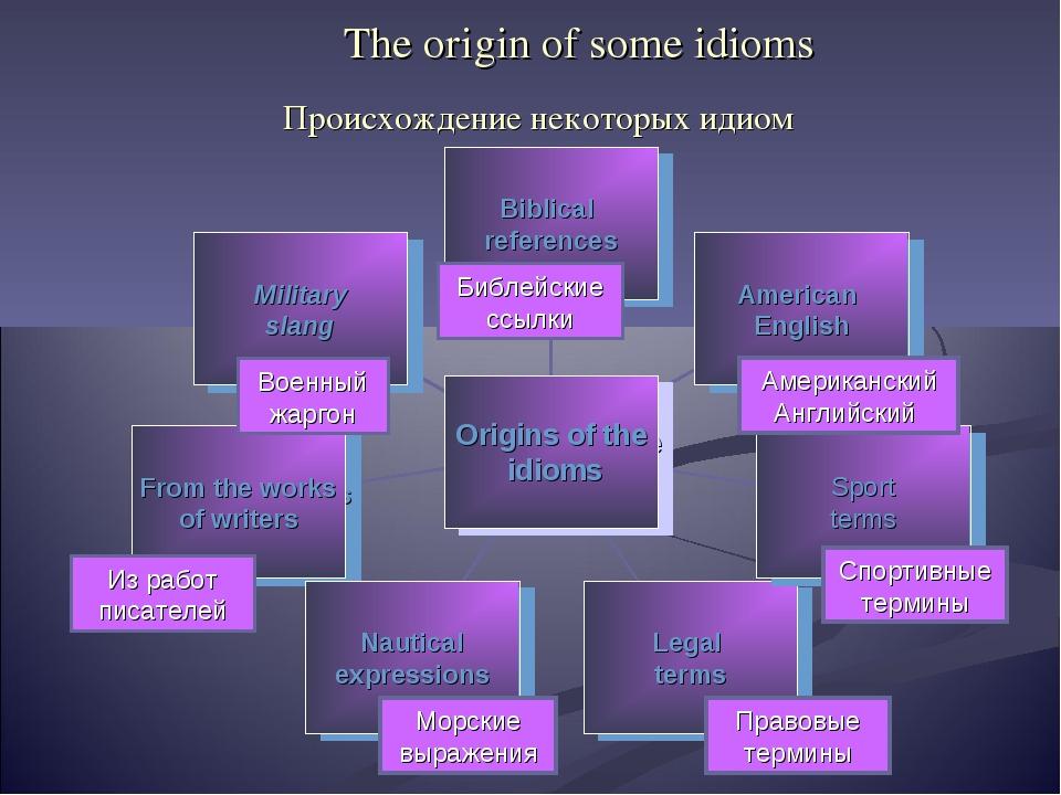 The origin of some idioms Американский Английский Происхождение некоторых иди...