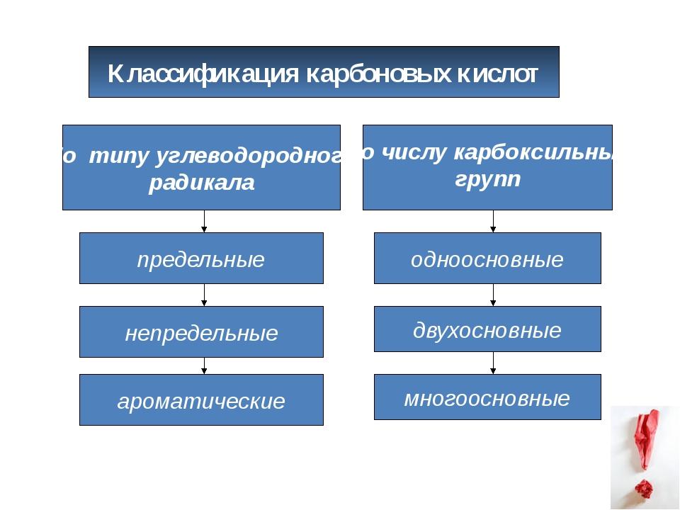 Классификация карбоновых кислот По числу карбоксильных групп непредельные аро...