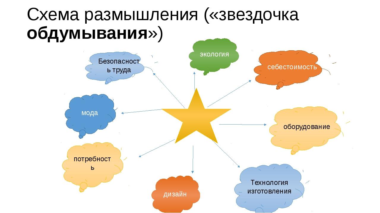 Схема размышления («звездочка обдумывания») себестоимость оборудование Технол...