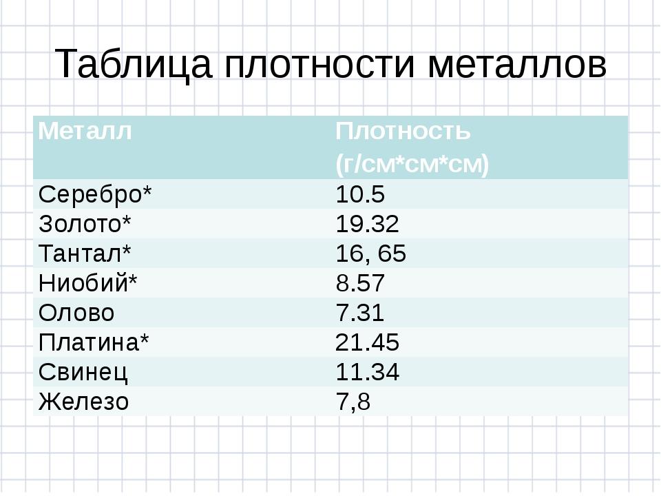 Таблица плотности металлов Металл Плотность (г/см*см*см) Серебро* 10.5 Золото...