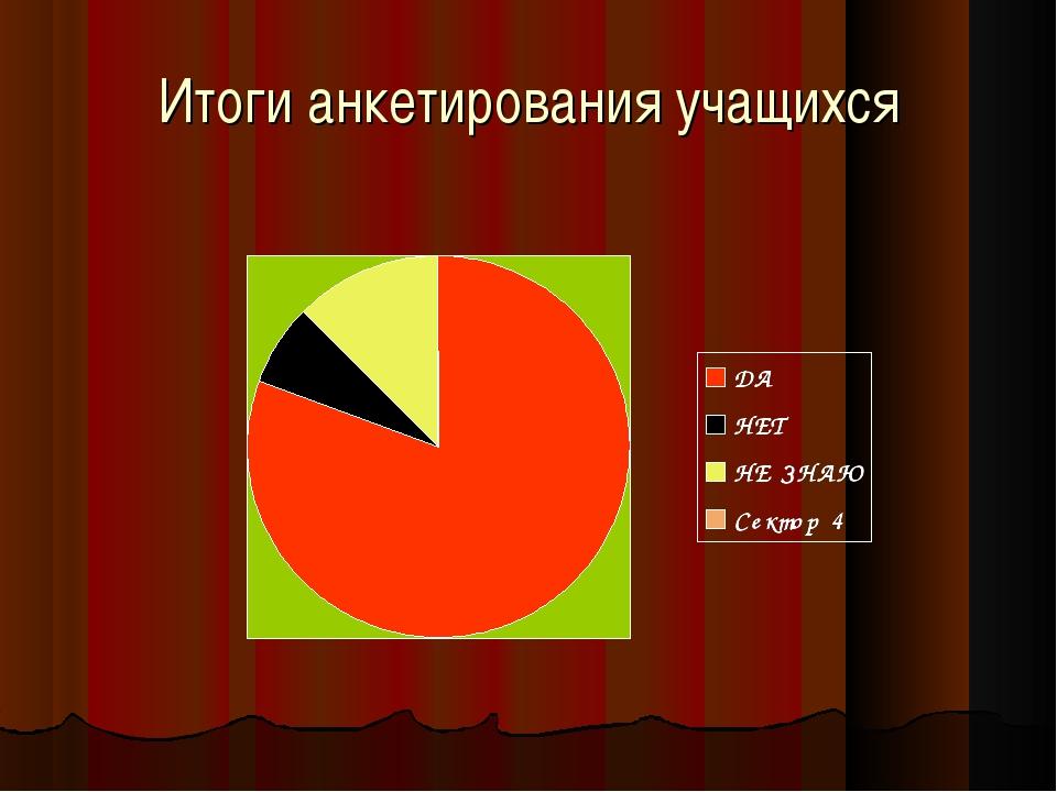 Итоги анкетирования учащихся