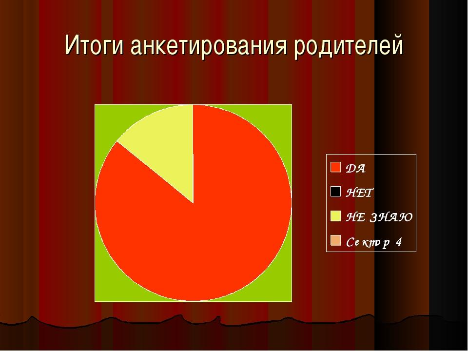 Итоги анкетирования родителей