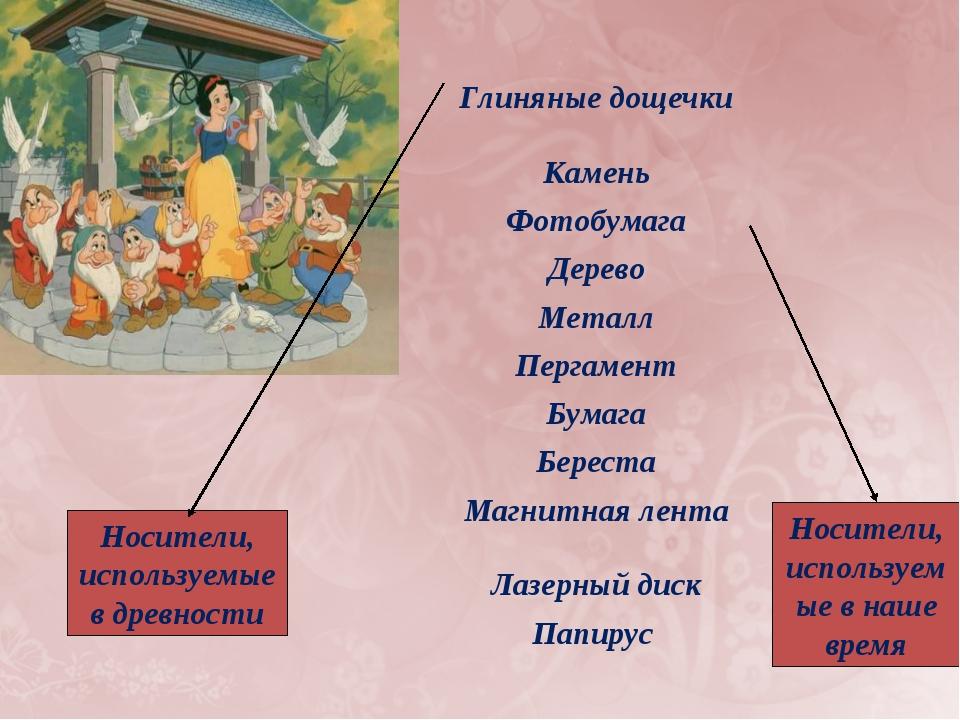 Носители, используемые в древности Носители, используемые в наше время Глинян...