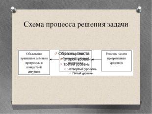 Схема процесса решения задачи