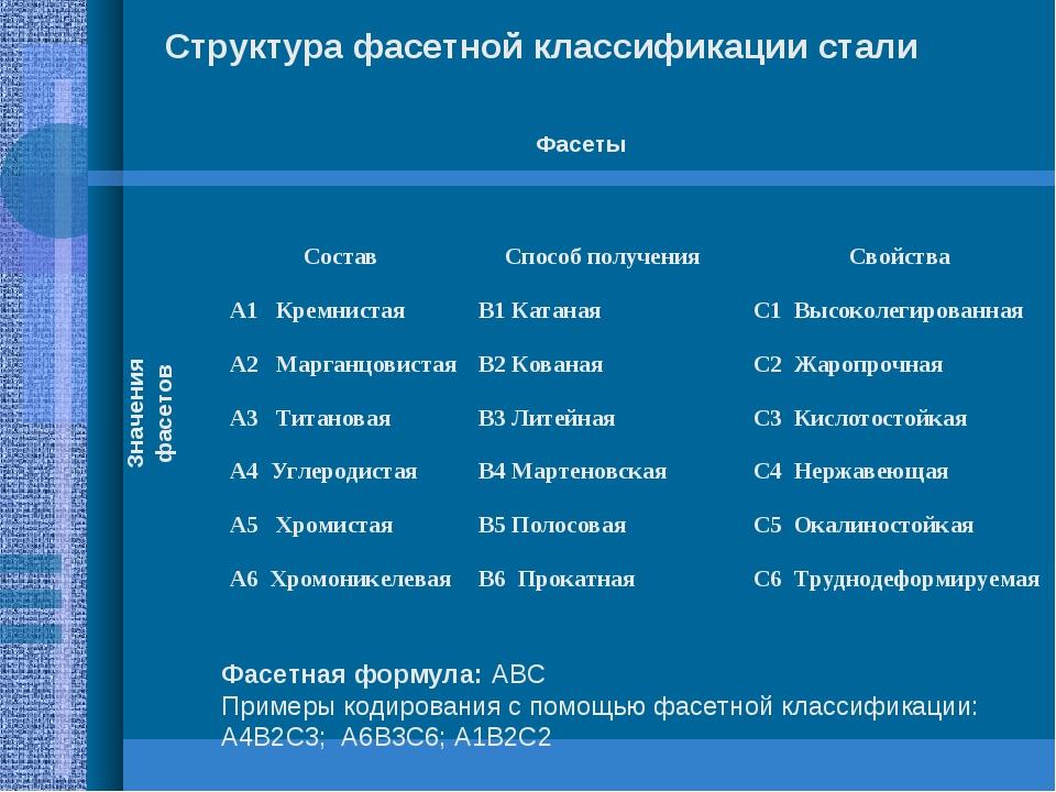 Структура фасетной классификации стали Фасеты Значения фасетов Фасетная форму...