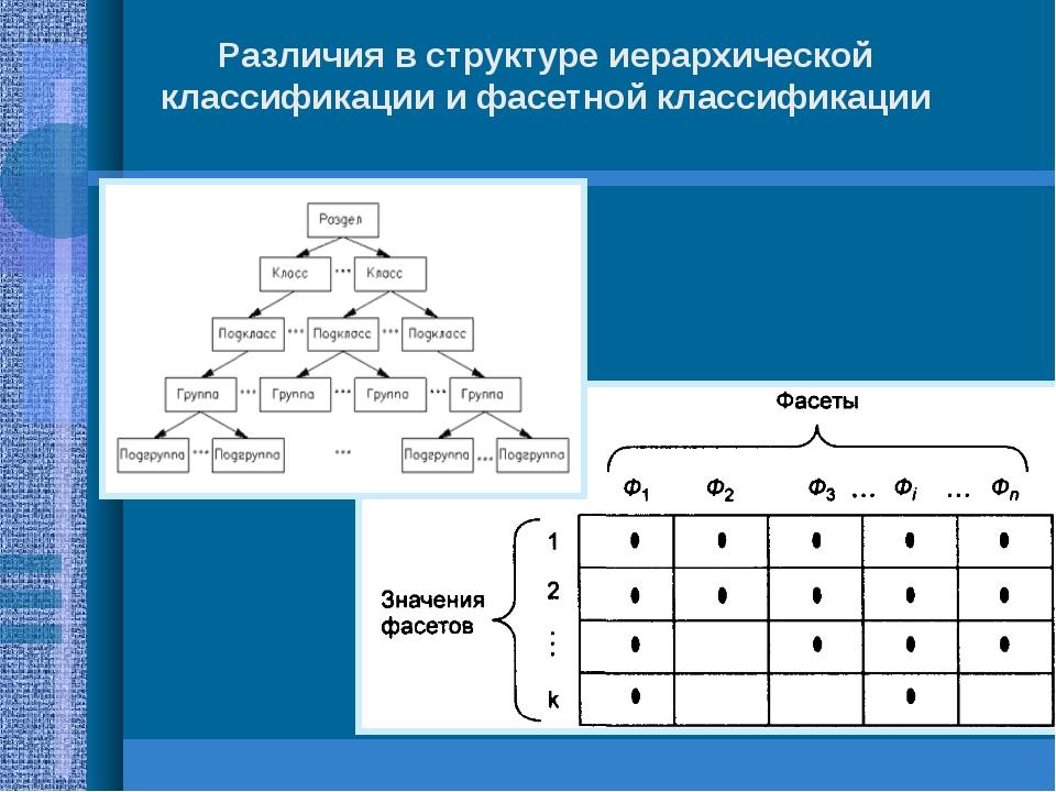 Различия в структуре иерархической классификации и фасетной классификации
