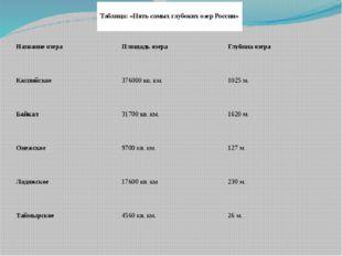 Хошеутово, 2012г. Таблица: «Пять самых глубоких озер России» Название озера П
