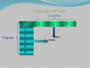 Столбцы Строки  Адрес ячейки  Структура таблицы: Хошеутово, 2012г. 1 2 3 1