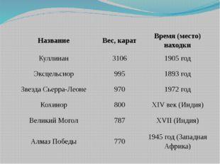 Хошеутово, 2012г. Название Вес, карат Время (место) находки Куллинан 3106 190