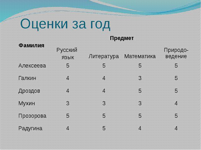 Оценки за год Фамилия Предмет Русский язык Литература Математика Природо-веде...