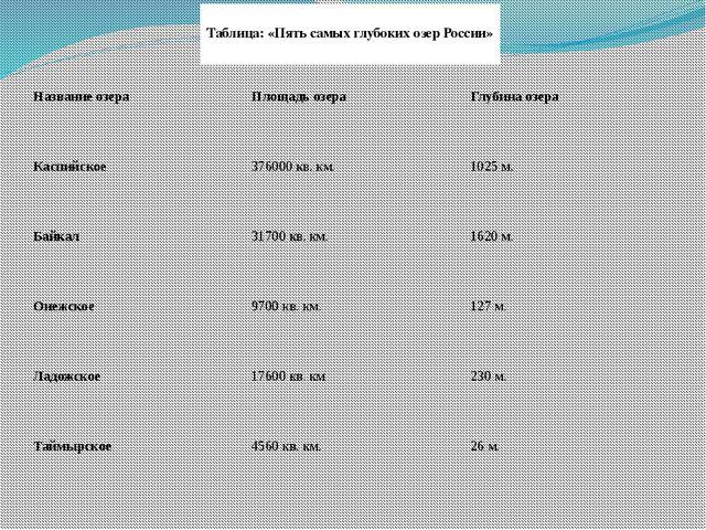 Хошеутово, 2012г. Таблица: «Пять самых глубоких озер России» Название озера П...