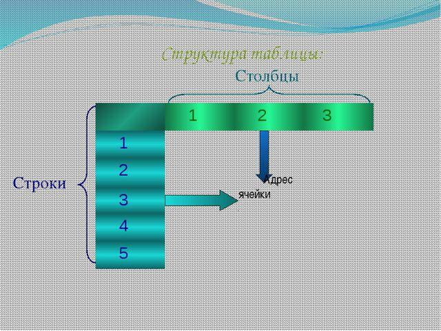 Столбцы Строки  Адрес ячейки  Структура таблицы: Хошеутово, 2012г. 1 2 3 1...