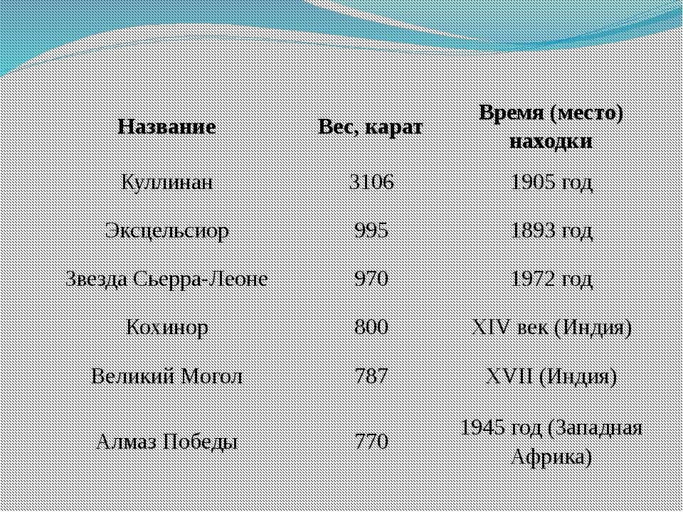 Хошеутово, 2012г. Название Вес, карат Время (место) находки Куллинан 3106 190...