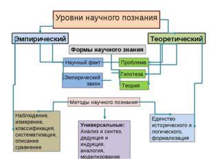 Уровни научного познания Эмпирический Теоретический Формы научного знания Нау