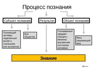 Процесс познания Субъект познания Объект познания Результат Познающий человек