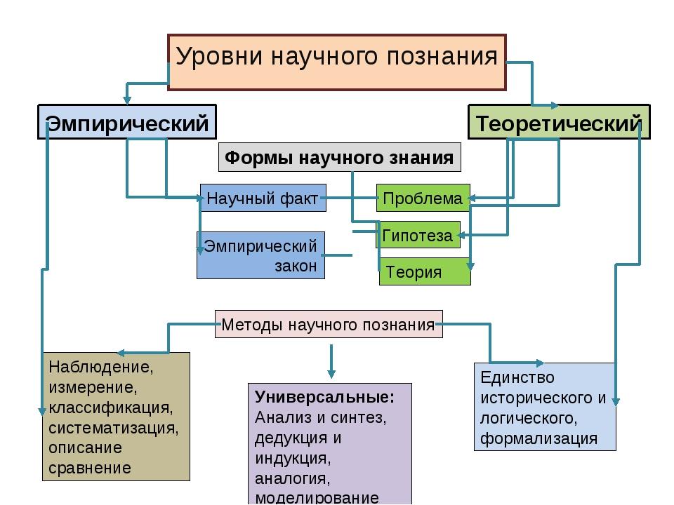 Уровни научного познания Эмпирический Теоретический Формы научного знания Нау...