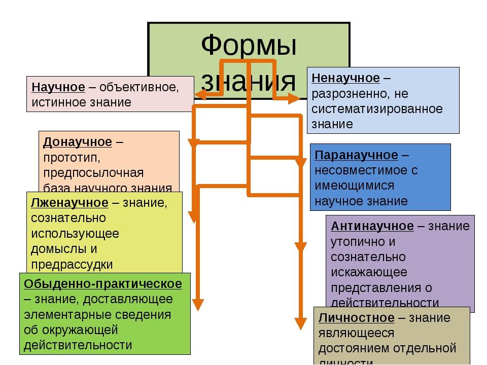 Формы знания Научное – объективное, истинное знание Донаучное – прототип, пре...