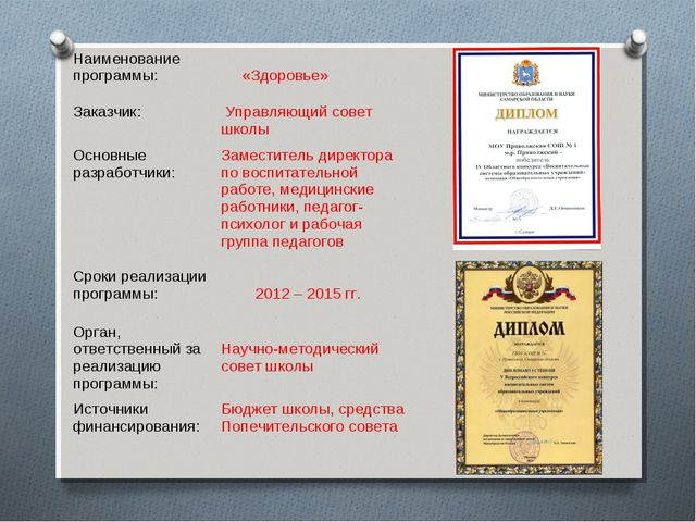 Наименование программы: «Здоровье» Заказчик:  Управляющий совет школы Основ...