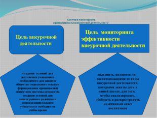 Система мониторинга эффективности внеурочной деятельности Цель внеурочной де