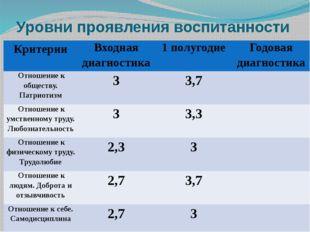 Уровни проявления воспитанности Критерии Входная диагностика 1 полугодие Годо
