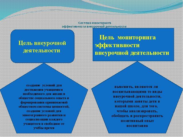 Система мониторинга эффективности внеурочной деятельности Цель внеурочной де...