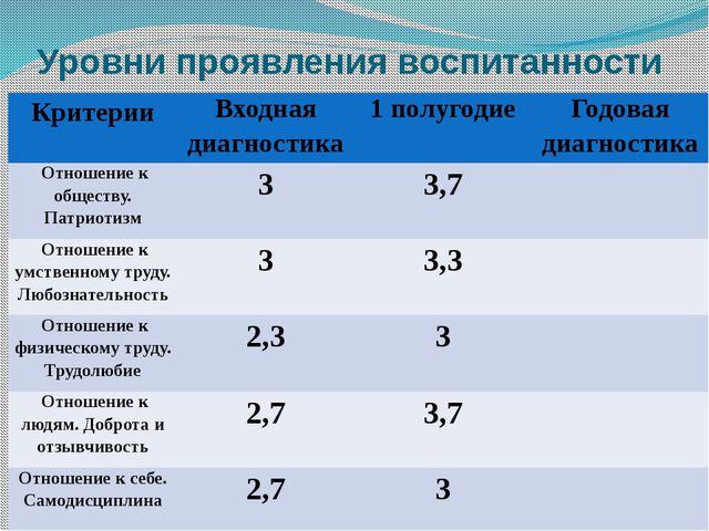 Уровни проявления воспитанности Критерии Входная диагностика 1 полугодие Годо...