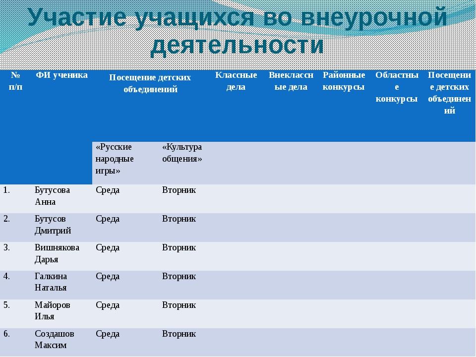 Участие учащихся во внеурочной деятельности №п/п ФИ ученика Посещение детских...