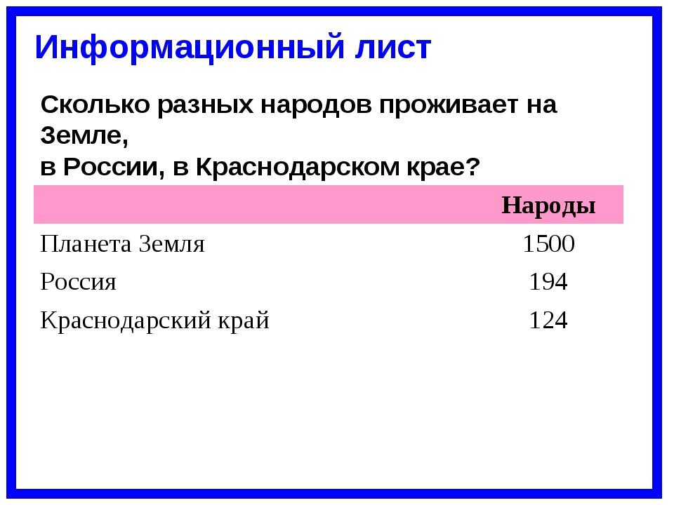 Сколько разных народов проживает на Земле, в России, в Краснодарском крае? Ин...