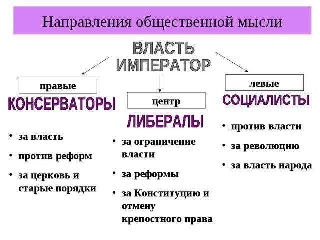 Направления общественной мысли правые центр левые за власть против реформ за...