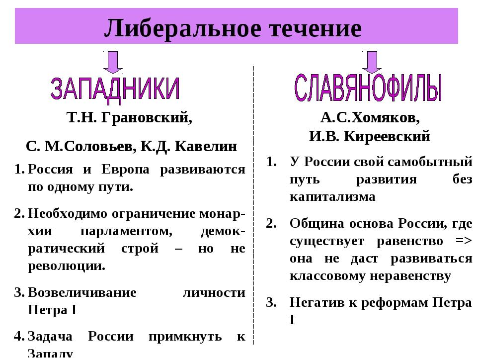 Либеральное течение Т.Н. Грановский, С. М.Соловьев, К.Д. Кавелин А.С.Хомяков,...